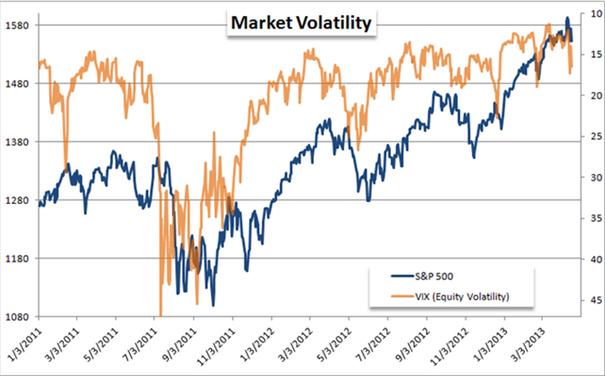 Deuten Volatilitäts-Indizes auf einen signifikanten Umschwung für Aktien, Gold und Devisen hin?