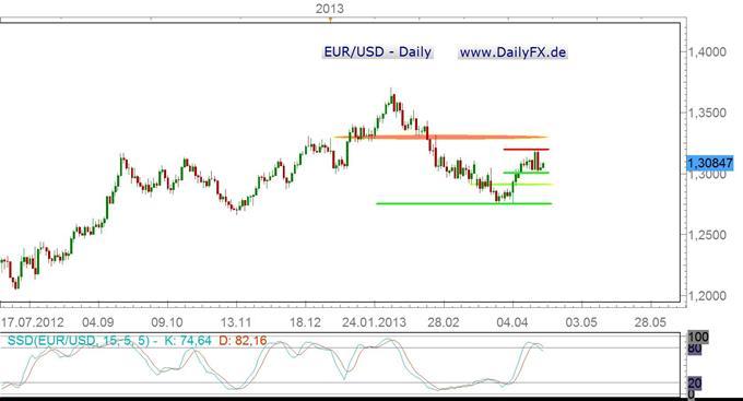EUR/USD wartet auf richtungsweisende Impulse