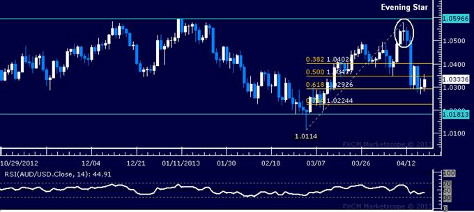 AUD/USD Technical Analysis 04.19.2013