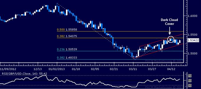 GBP/USD Technical Analysis 04.19.2013