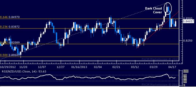 NZD/USD Technical Analysis 04.19.2013