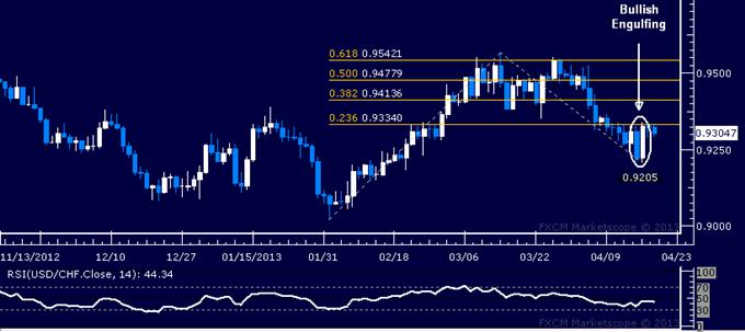 USD/CHF Technical Analysis 04.19.2013