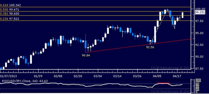 USD/JPY Technical Analysis 04.19.2013