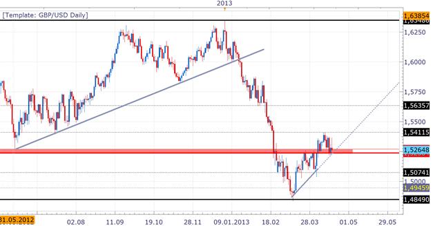 GBP/USD: Schwacher Wochenausklang