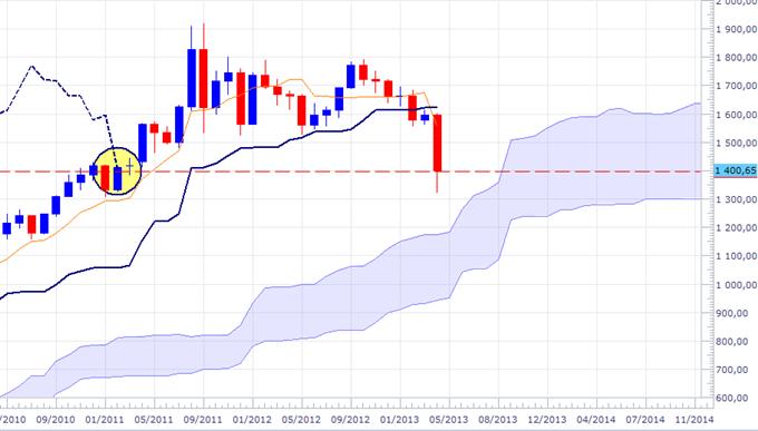 XAU/USD (Or) et XAG/USD (Argent): Rebond pour mieux shorter ?