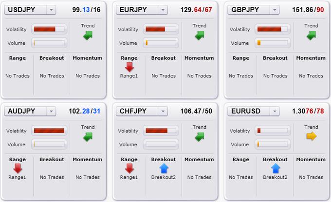Suivi des stratégies de trading du Dollar US et du Yen japonais