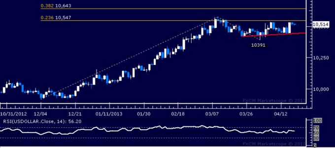 US Dollar: Rapport technique classique 19.04.2013