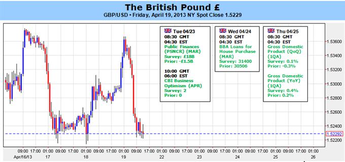 Britisches Pfund profitiert von 1Q BIP, da UK wieder Wachstum zeigt