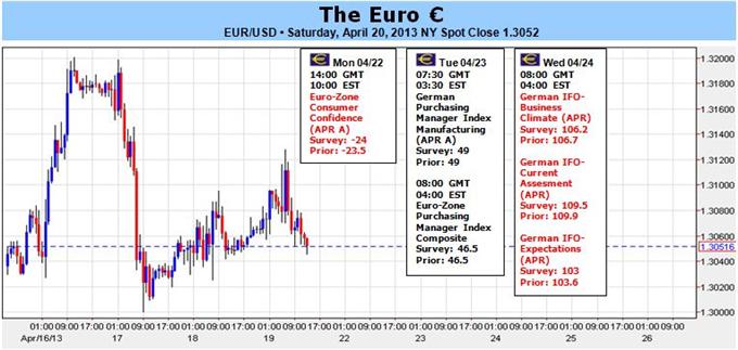 Euro Outlook Muddled by Italian Politics, Weak PMI Data