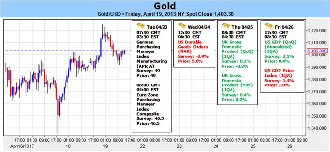 La vente de l'or peut souffler, mais les dégâts sont faits, le plus bas de 2011 approche