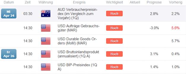AUD/USD - antizyklisches Sell Signal durch Big Speculators Stimmungsindikator