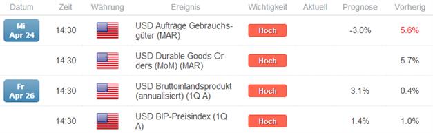 EUR/USD: Stimmung an der CME