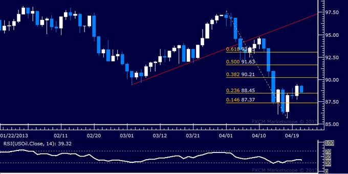 Gold und Crude Oil verkauft, da PMI Daten Risikoaversion auslösen