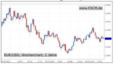 EZB vor Zinssenkung und Brüssel vor Aufweichung des Spardiktats
