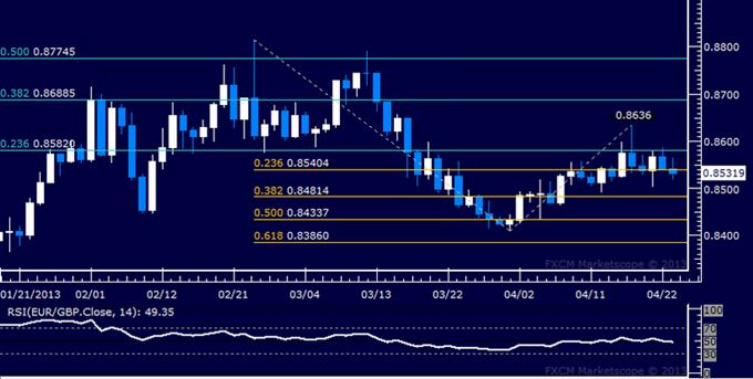 EUR/GBP Technical Analysis 04.23.2013