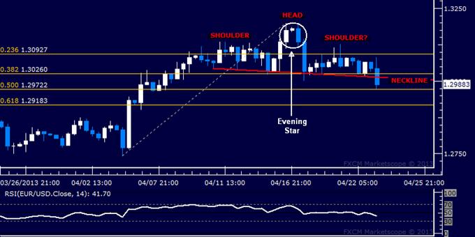 EUR/USD Technical Analysis 04.23.2013