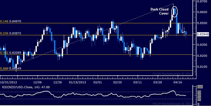 NZD/USD Technical Analysis 04.23.2013