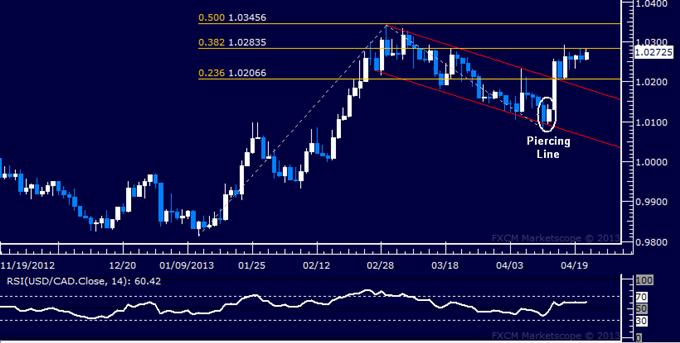 USD/CAD Technical Analysis 04.23.2013