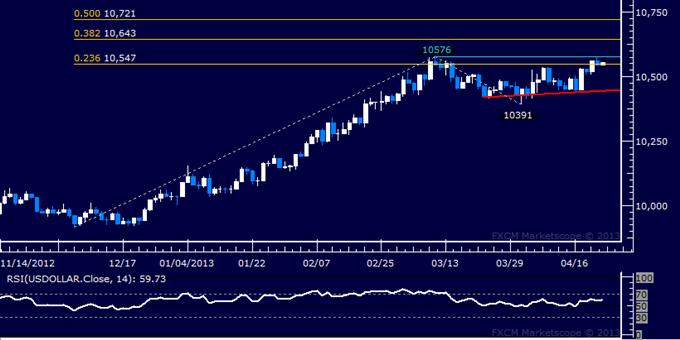 US Dollar Technical Analysis 04.23.2013