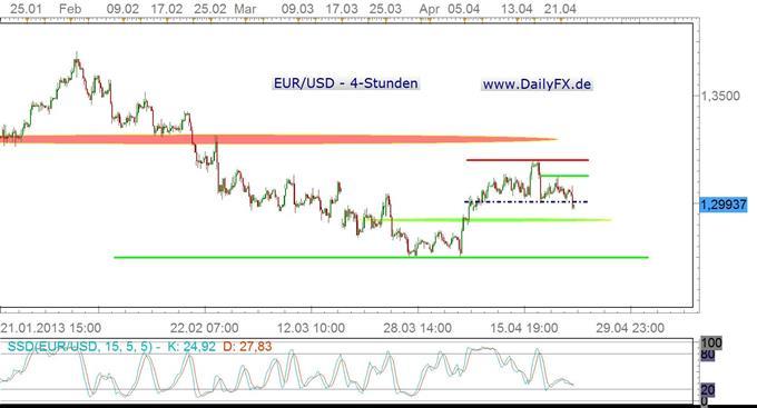 Zinssenkungsspekulationen bringen die 1,30er Marke im EUR/USD in Bedrängnis