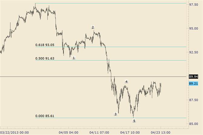 Crude fokussiert sich weiter auf Shorting über Markt