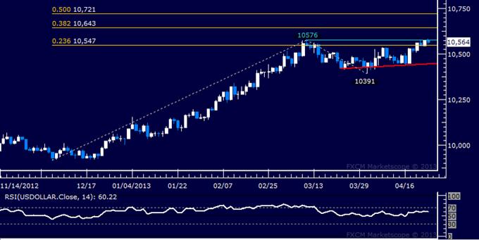 US Dollar: Rapport technique classique de 24.04.2013