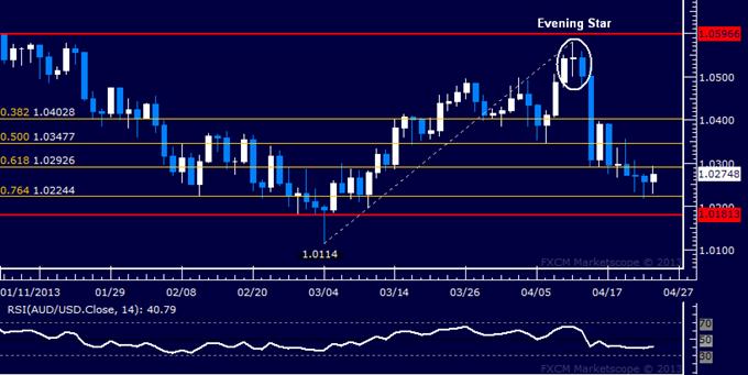 AUD/USD Technical Analysis 04.24.2013