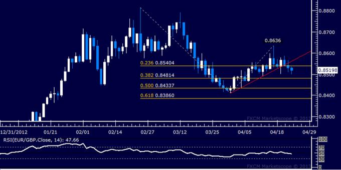EUR/GBP Technical Analysis 04.24.2013