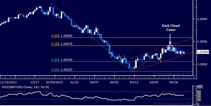 GBP/USD Technical Analysis 04.24.2013