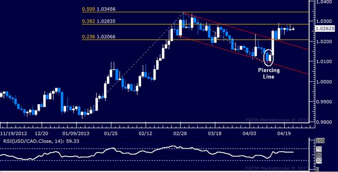 USD/CAD Technical Analysis 04.24.2013