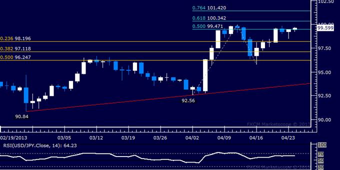 USD/JPY Technical Analysis 04.24.2013