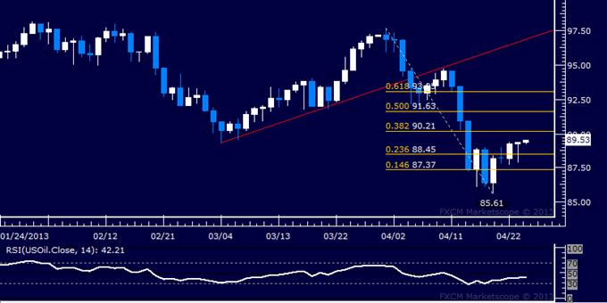 L'or et le pétrole brut en vente alors que les données PMI déclenchent une poussée d'aversion au risque