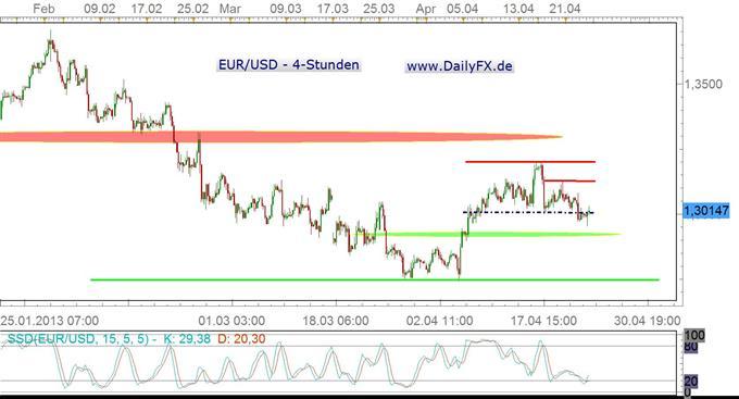 Schlechter ifo, Zinssenkungsspekulationen und trotzdem bullisher Euro?