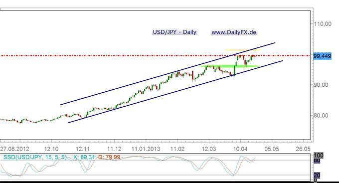 Was muss geschehen, damit der USD/JPY schlußendlich über die 100er Marke läuft?