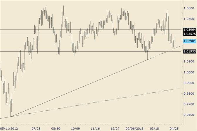 AUD/USD Rally Falters Intraday…Trendline Still Below