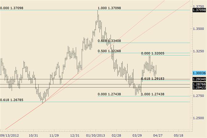 EUR/USD erreicht ein Hoch über 50% Retracement