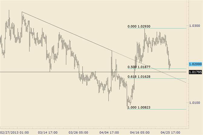 USD/CAD Drops into 50% Retracement