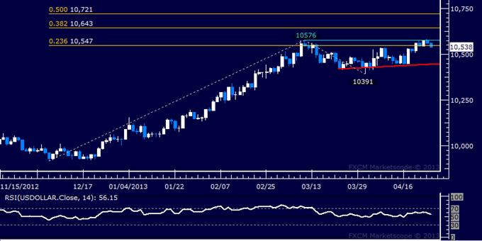 US Dollar: Rapport technique classique, 25.04.2013