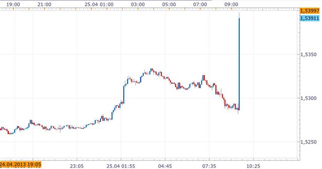 GBP/USD: Bricht die 1,54 -  Frisches Monatshochs infolge des Anstiegs des  Bruttoinlandsprodukts.