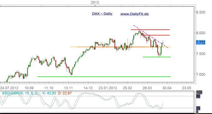 DAX getrieben von einem Short-Squeeze – auch in der kommenden Woche?