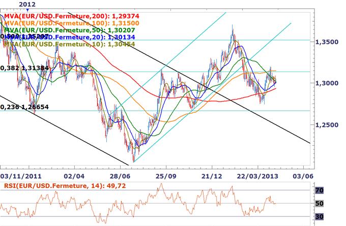 EUR/USD- Trader le rapport du PIB du T1 américain
