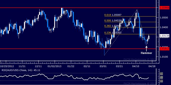 AUD/USD Technical Analysis 04.25.2013