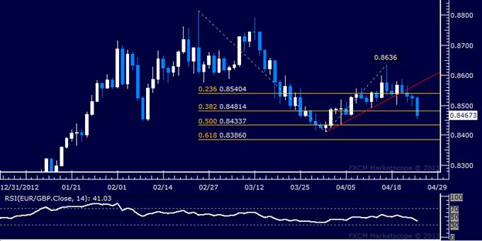 EUR/GBP Technical Analysis 04.25.2013