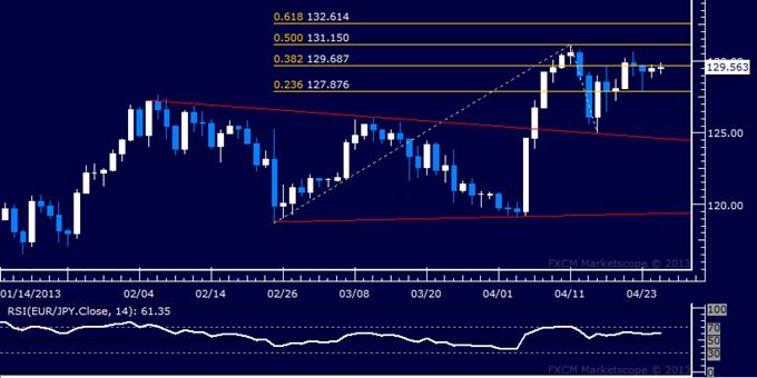 EUR/JPY Technical Analysis 04.25.2013