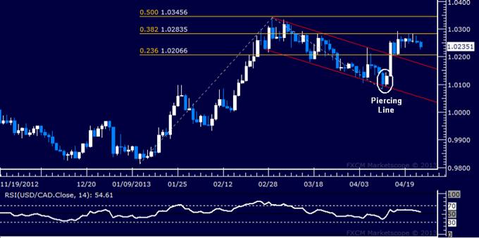 USD/CAD Technical Analysis 04.25.2013