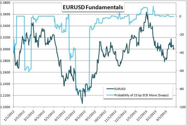 Überrascht Draghi die Marktteilnehmer mit einer Zinssenkung?