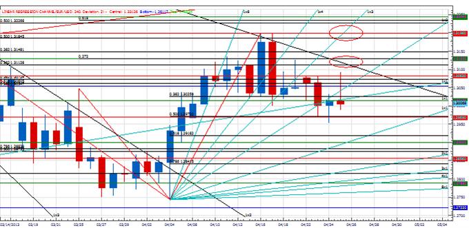 Analyse : un point clé dans le cycle de l'euro