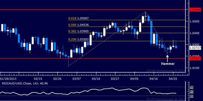 AUD/USD Finds Resistance Below 1.03 Figure