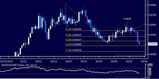 EUR/GBP Technical Analysis 04.26.2013
