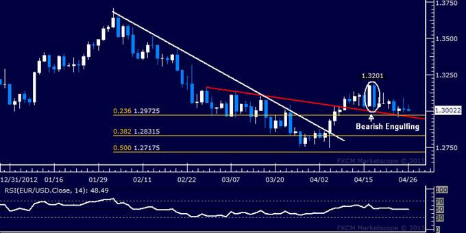 EUR/USD Technical Analysis 04.26.2013